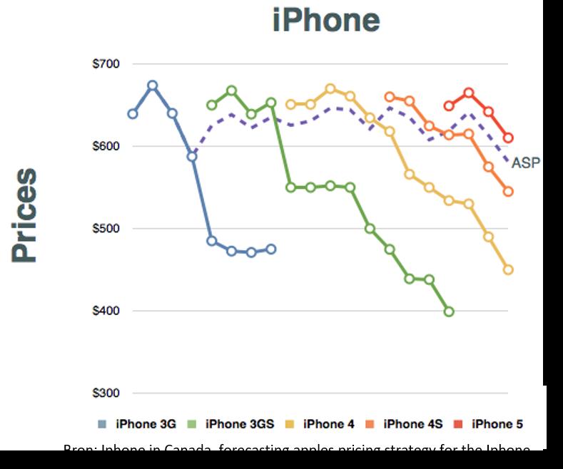 Afbeelding pricing strategie Iphone