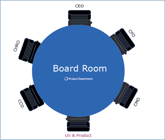 Afbeelding UX in the Board Room