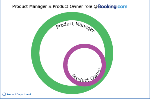 Afbeelding Product Owner role as part of Product Management