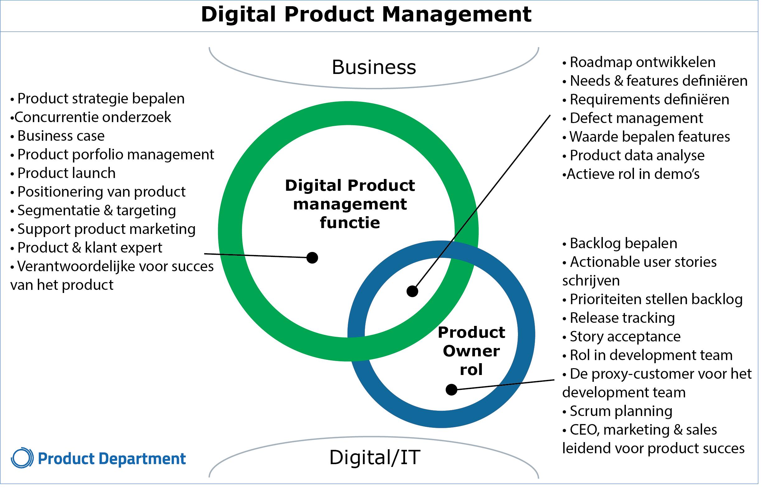 Afbeelding Digital Product Management functie en Product Owner rol