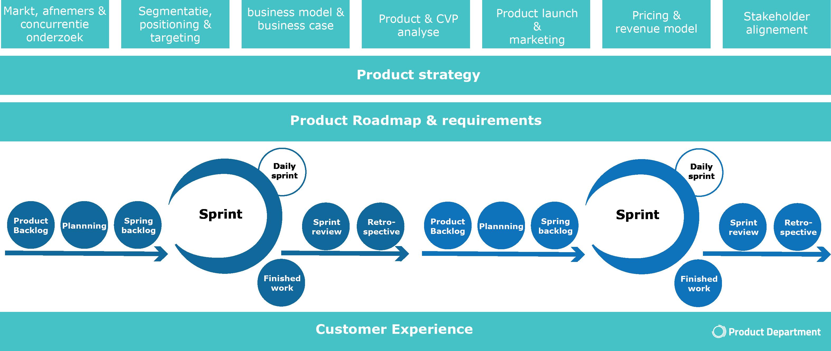 Afbeelding van Digitital Product Management met positie van agile en scrum sprints