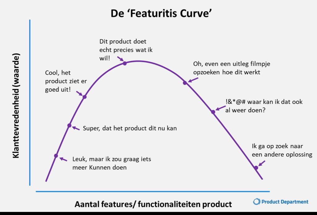 Featuritus Curve