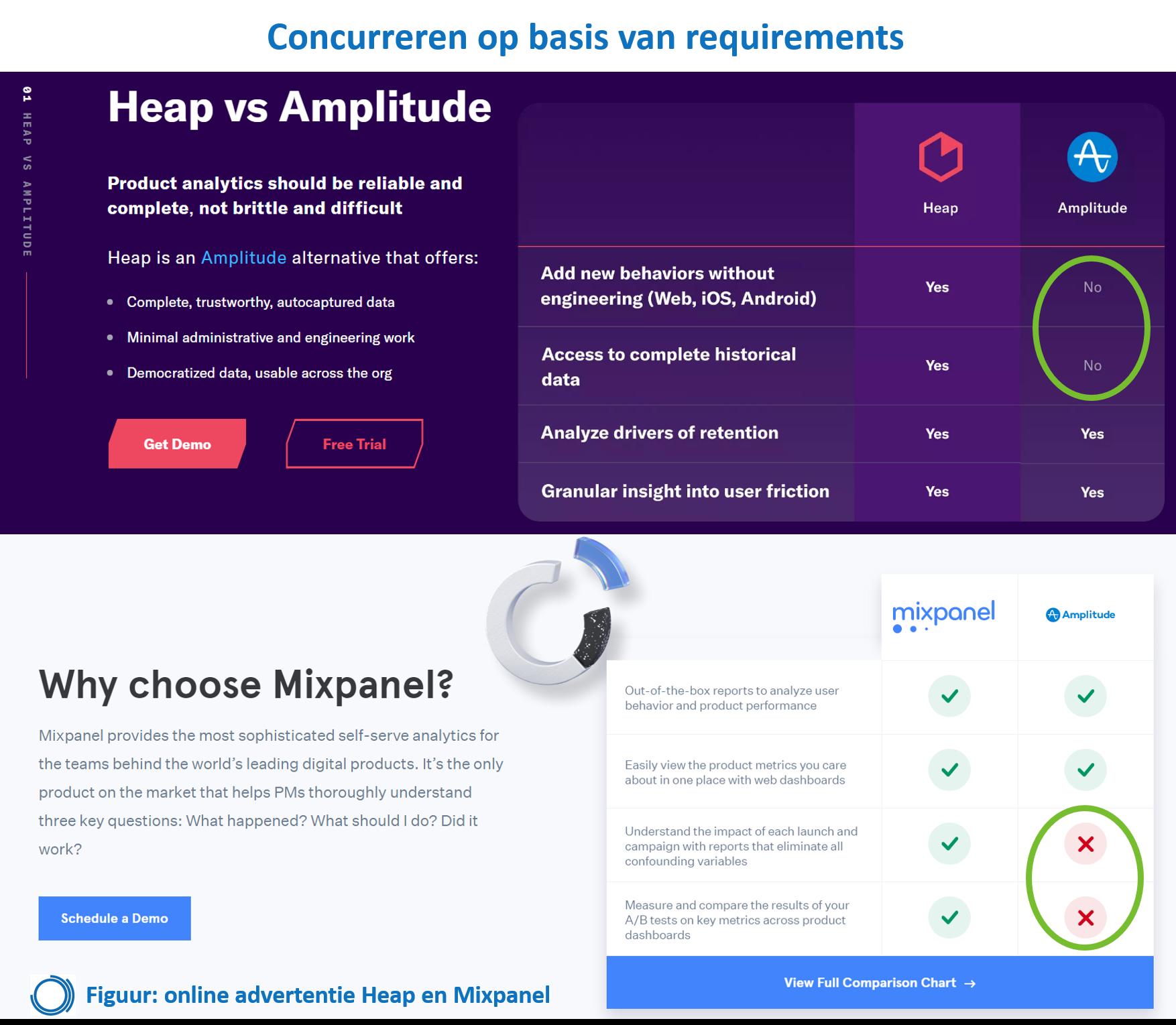Afbeelding advertentie mixpanel vs heap vs amplitude en concurreren op featuresd