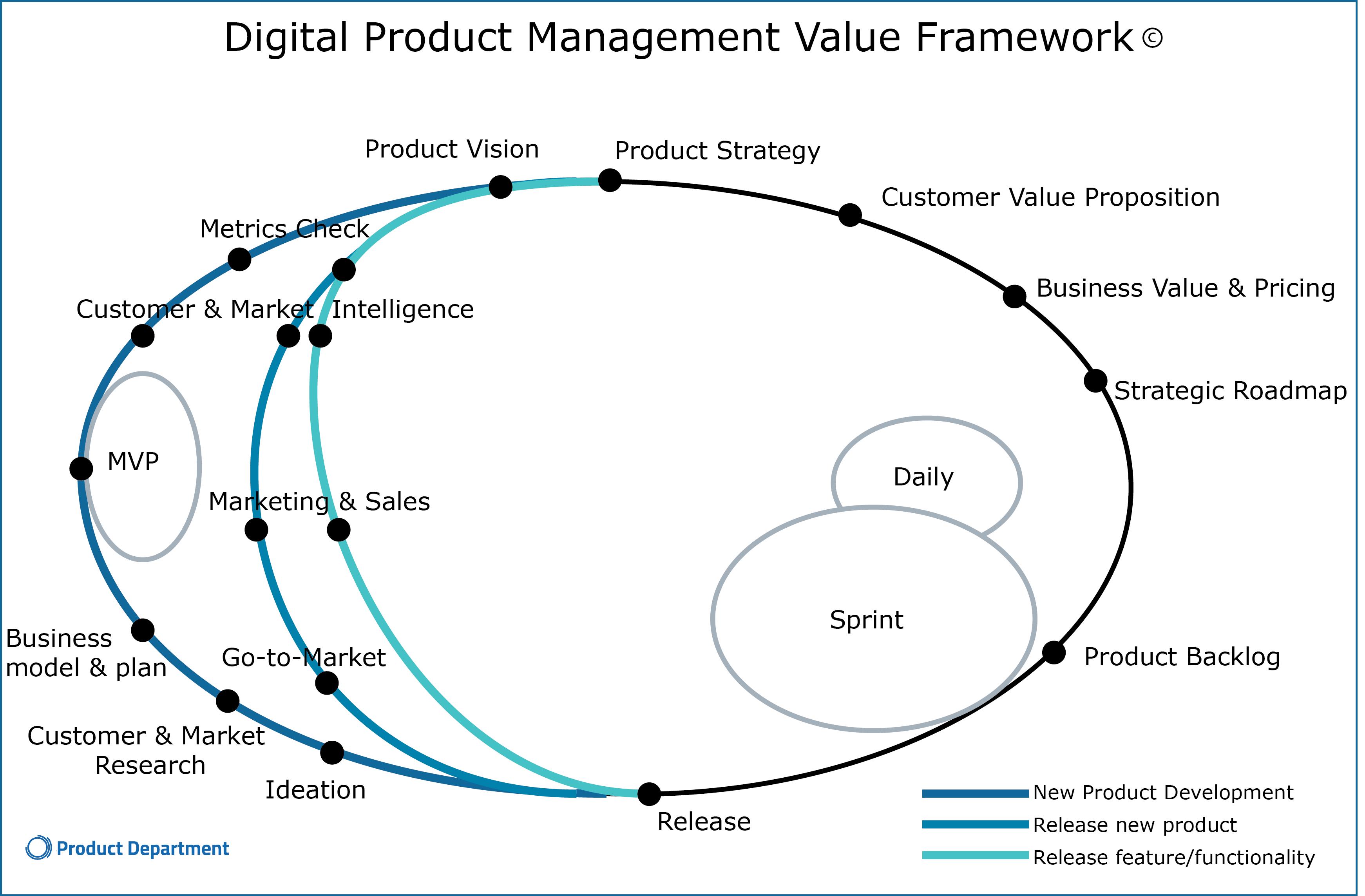 Logo Certified Digital Product Management Professional