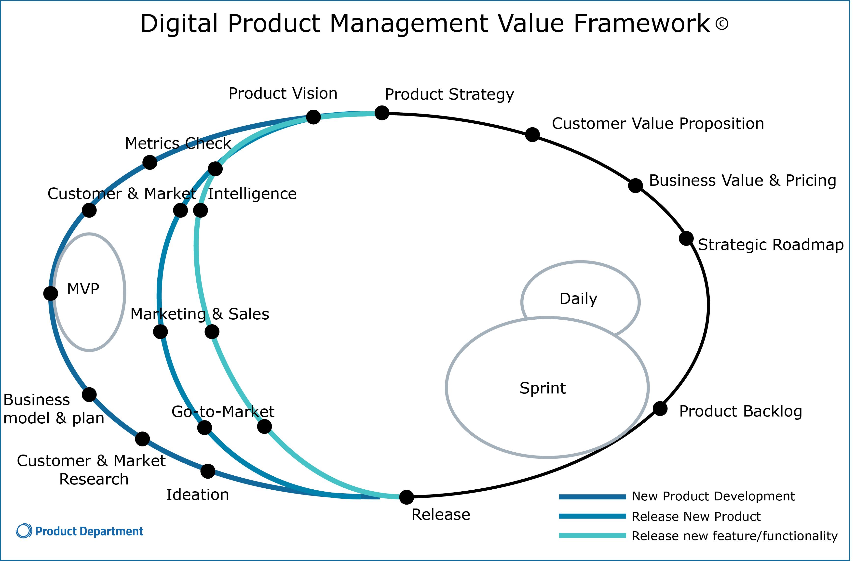 Afbeelding Digital Product Management Framework