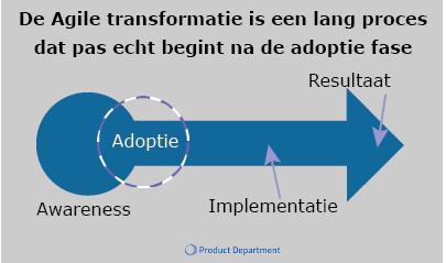 pijl van agile transformatie