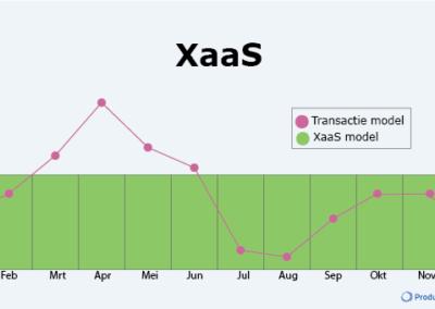 Is het XaaS model jouw Corona vaccin?